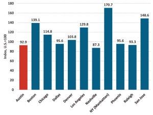 chart-cost-living