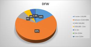 DFW chart